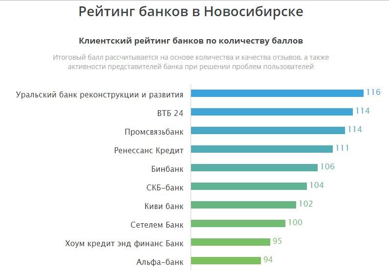 рейтинг банков Новосибирска топ 10