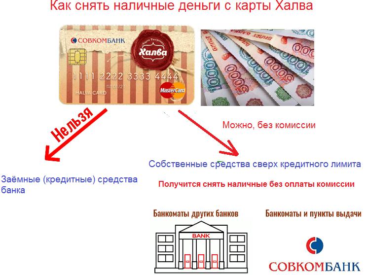 В чем подвох карты Халва Совкомбанка